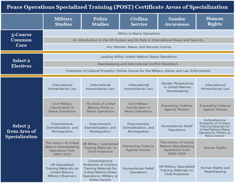 Peace Operations Specialized Training (POST) Chart