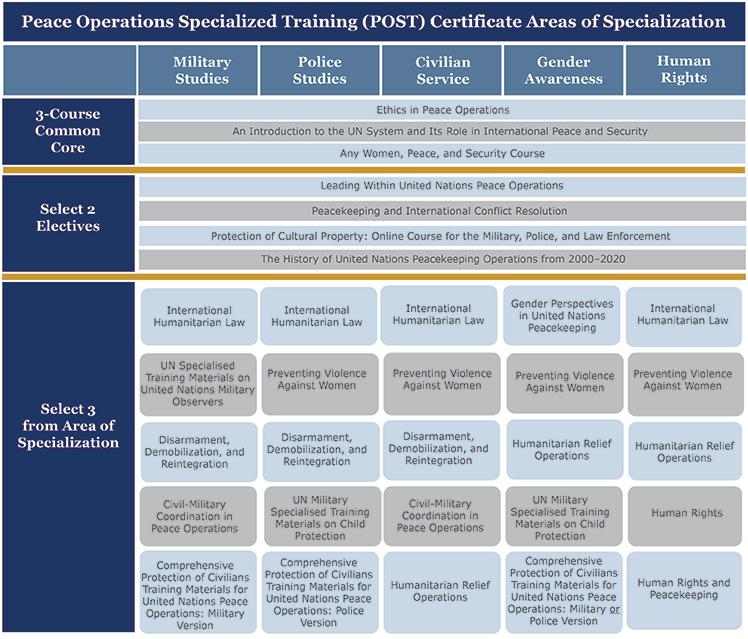 Graphique de Formation spécialisée en matière d'opérations de paix (POST)